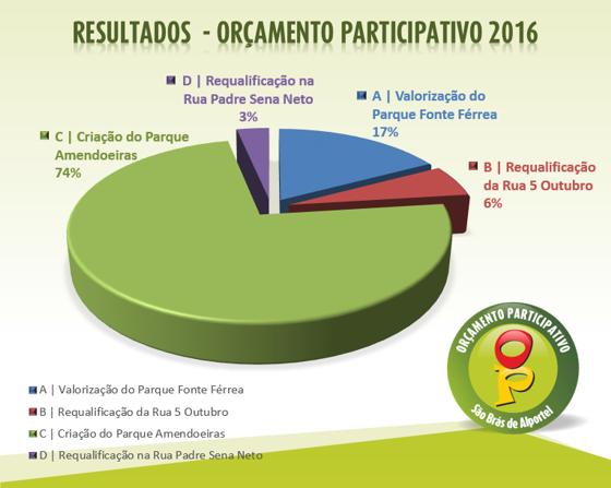 Votação OP 2016