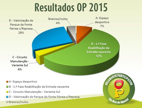 Resultados OP 2015